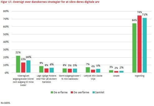 Fra undersøgelsen om digital arv